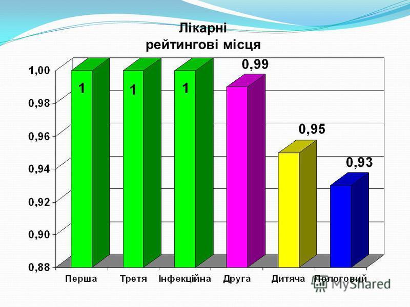 Лікарні рейтингові місця