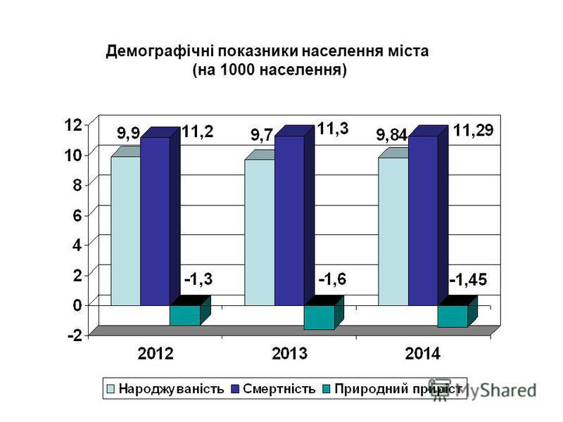 Демографічні показники населення міста (на 1000 населення)