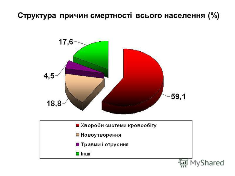 Структура причин смертності всього населення (%)