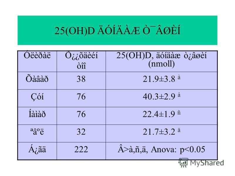 25(OH)D ÄÓÍÄÀÆ Ò¯ÂØÈÍ Óëèðàë Õ¿¿õäèéí òîî 25(OH)D, äóíäàæ ò¿âøèí (nmoll) Õàâàð 3821.9±3.8 à Çóí 7640.3±2.9 â Íàìàð 7622.4±1.9 ñ ªâºë 3221.7±3.2 ä Á¿ãä 222 Â>à,ñ,ä, Anova: p<0.05