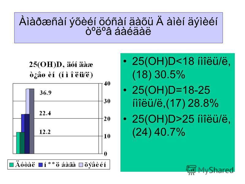 Àìàðæñàí ýõèéí öóñàí äàõü Ä àìèí äýìèéí òºëºâ áàéäàë 25(OH)D<18 íìîëü/ë, (18) 30.5% 25(OH)D=18-25 íìîëü/ë,(17) 28.8% 25(OH)D>25 íìîëü/ë, (24) 40.7%