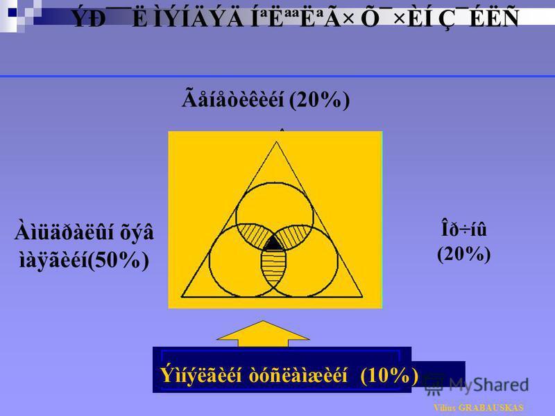 ÝЯ¯Ë ÌÝÍÄÝÄ ÍªËªªËªÃ× Õ¯×ÈÍ Ç¯ÉËÑ Ãåíåòèêèéí (20%) Àìüäðàëûí õýâ ìàÿãèéí(50%) Ýìíýëãèéí òóñëàìæèéí (10%) Vilius GRABAUSKAS Îð÷íû (20%)