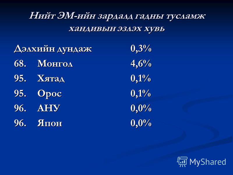 Нийт ЭМ-ийн зардалд гадны тусламж хандивын эзлэх хувь Дэлхийн дундаж0,3% 68.Монгол4,6% 95. Хятад0,1% 95.Орос0,1% 96.АНУ0,0% 96.Япон0,0%
