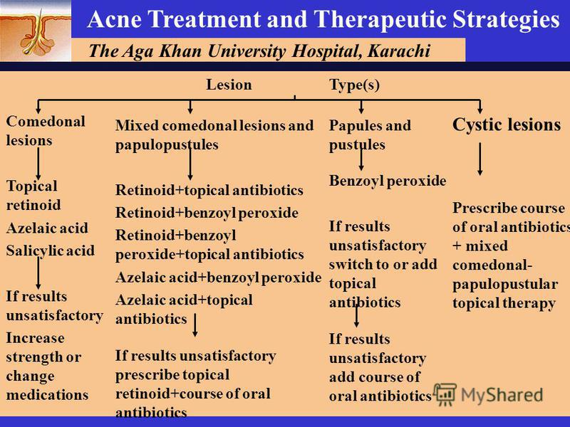 The Aga Khan University Hospital, Karachi Acne Treatment and Therapeutic Strategies Cystic lesions Prescribe course of oral antibiotics + mixed comedonal- papulopustular topical therapy Type(s) Papules and pustules Benzoyl peroxide If results unsatis