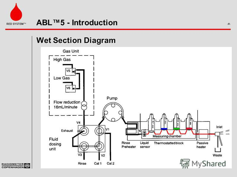 ABL5 - Introduction 9 RED SYSTEM Wet Section Diagram