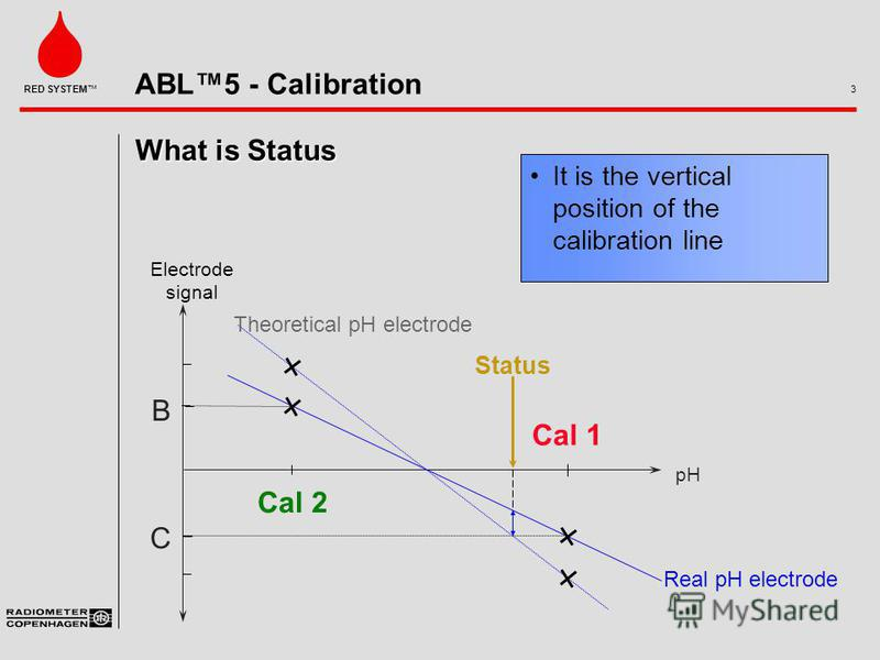 ABL5 - Calibration 3 RED SYSTEM What is Status It is the vertical position of the calibration line pH B C Cal 2 Cal 1 Theoretical pH electrode Real pH electrode Electrode signal Status