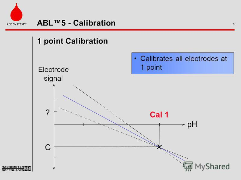 ABL5 - Calibration 6 RED SYSTEM 1 point Calibration Calibrates all electrodes at 1 point pH ? C Cal 1 Electrode signal