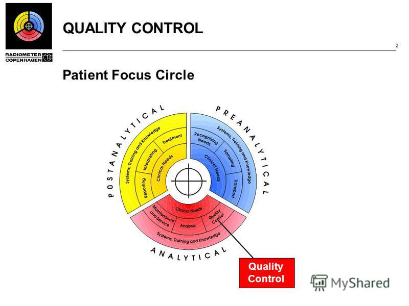 QUALITY CONTROL 2 Patient Focus Circle Quality Control