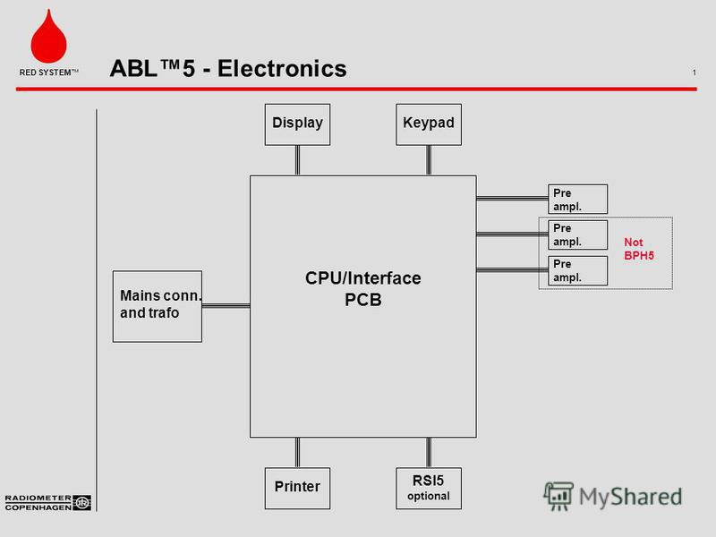 ABL5 - Electronics 1 RED SYSTEM DisplayKeypad Mains conn. and trafo Printer RSI5 optional Pre ampl. Pre ampl. Pre ampl. Not BPH5 CPU/Interface PCB