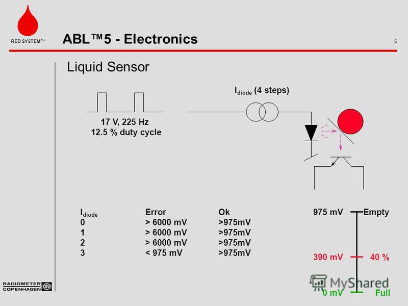 ABL5 - Electronics 6 RED SYSTEM 17 V, 225 Hz 12.5 % duty cycle I diode (4 steps) I diode ErrorOk 0> 6000 mV>975mV 1> 6000 mV>975mV 2> 6000 mV>975mV 3 975mV Full 40 % Empty975 mV 390 mV 0 mV Liquid Sensor