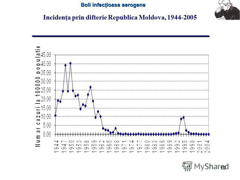 Boli infecţioase aerogene 19 ________________________ Incidenţa prin difterie Republica Moldova, 1944-2005 ________________________