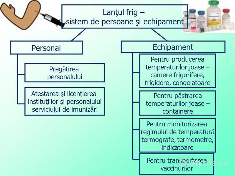Lanţul frig – sistem de persoane şi echipament Personal Echipament Pregătirea personalului Atestarea şi licenţierea instituţiilor şi personalului serviciului de imunizări Pentru producerea temperaturilor joase – camere frigorifere, frigidere, congela
