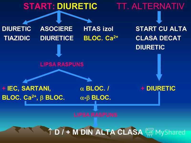 START: DIURETICTT. ALTERNATIV DIURETICASOCIERE HTAS izolSTART CU ALTA TIAZIDIC DIURETICE BLOC. Ca 2+ CLASA DECAT DIURETIC LIPSA RASPUNS + IEC, SARTANI, BLOC. / + DIURETIC BLOC. Ca 2+, BLOC. - BLOC. LIPSA RASPUNS D / + M DIN ALTA CLASA