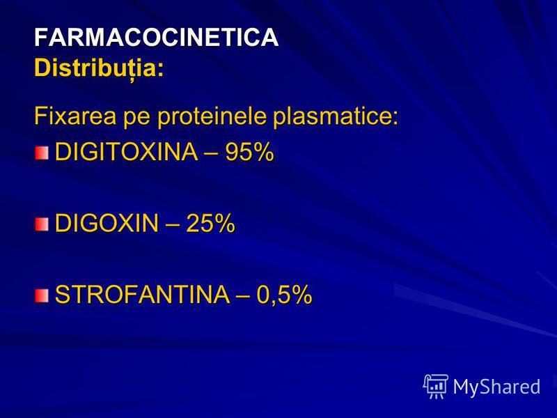 FARMACOCINETICA Distribuţia: Fixarea pe proteinele plasmatice: DIGITOXINA – 95% DIGOXIN – 25% STROFANTINA – 0,5%