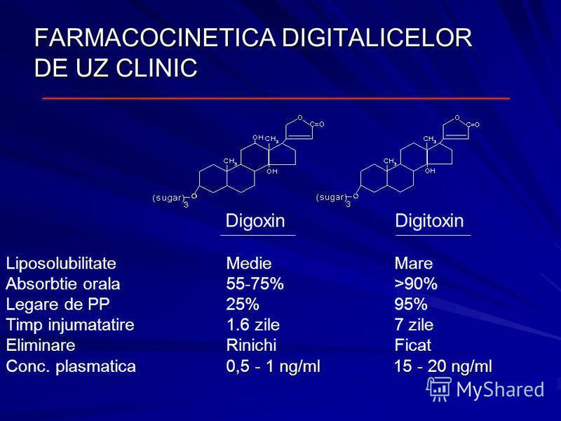 FARMACOCINETICA DIGITALICELOR DE UZ CLINIC Digoxin Digitoxin Liposolubilitate Absorbtie orala Legare de PP Timp injumatatire Eliminare Conc. plasmatica MedieMare 55-75%>90% 25%95% 1.6 zile7 zile RinichiFicat 0,5 - 1 ng/ml 15 - 20 ng/ml