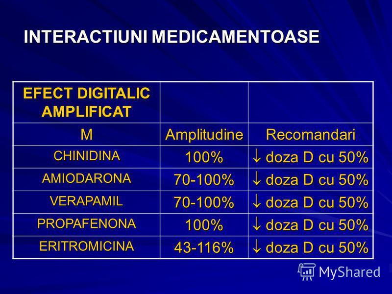 INTERACTIUNI MEDICAMENTOASE EFECT DIGITALIC AMPLIFICAT MAmplitudineRecomandari CHINIDINA100% doza D cu 50% doza D cu 50% AMIODARONA70-100% VERAPAMIL70-100% PROPAFENONA100% ERITROMICINA43-116%