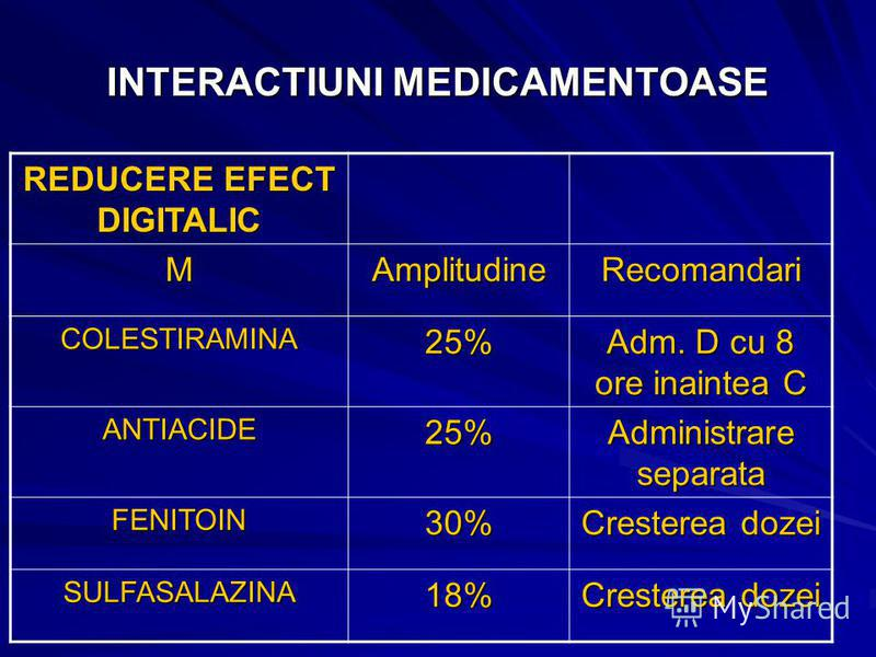 INTERACTIUNI MEDICAMENTOASE REDUCERE EFECT DIGITALIC MAmplitudineRecomandari COLESTIRAMINA25% Adm. D cu 8 ore inaintea C ANTIACIDE25% Administrare separata FENITOIN30% Cresterea dozei SULFASALAZINA18%