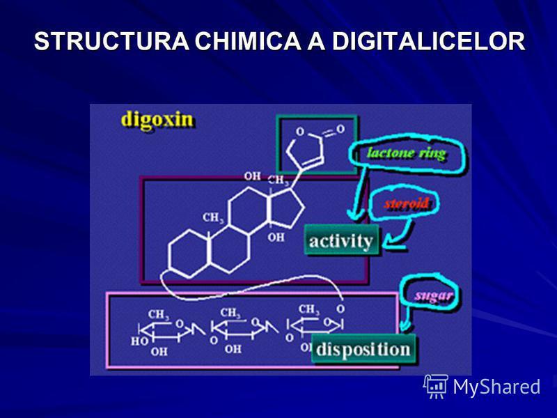STRUCTURA CHIMICA A DIGITALICELOR