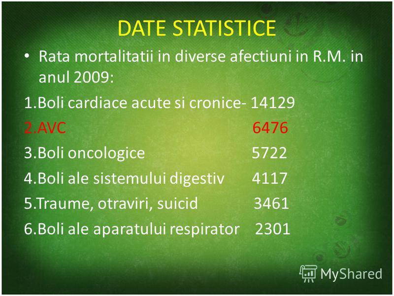 DATE STATISTICE Rata mortalitatii in diverse afectiuni in R.M. in anul 2009: 1.Boli cardiace acute si cronice- 14129 2.AVC 6476 3.Boli oncologice 5722 4.Boli ale sistemului digestiv 4117 5.Traume, otraviri, suicid 3461 6.Boli ale aparatului respirato