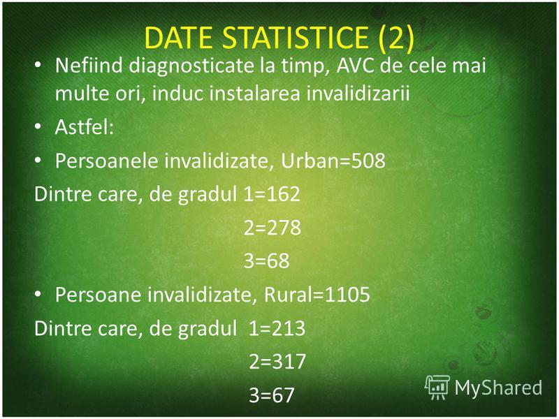 DATE STATISTICE (2) Nefiind diagnosticate la timp, AVC de cele mai multe ori, induc instalarea invalidizarii Astfel: Persoanele invalidizate, Urban=508 Dintre care, de gradul 1=162 2=278 3=68 Persoane invalidizate, Rural=1105 Dintre care, de gradul 1