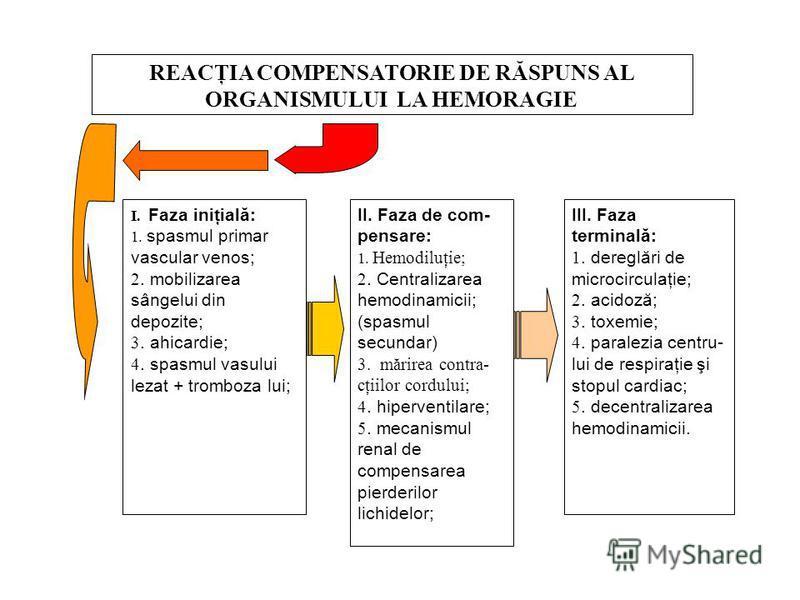 REACŢIA COMPENSATORIE DE RĂSPUNS AL ORGANISMULUI LA HEMORAGIE I. Faza iniţială: 1. spasmul primar vascular venos; 2. mobilizarea sângelui din depozite; 3. ahicardie; 4. spasmul vasului lezat + tromboza lui; II. Faza de com- pensare: 1. Hemodiluţie; 2