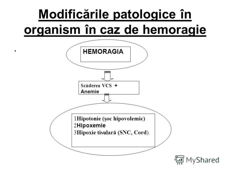 Modificările patologice în organism în caz de hemoragie. HEMORAGIA Scăderea VCS + Anemie 1Hipotonie (şoc hipovolemic) 2 Hipoxemie 3Hipoxie tisulară (SNC, Cord).