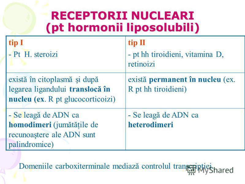 RECEPTORII NUCLEARI (pt hormonii liposolubili) tip I - Pt H. steroizi tip II - pt hh tiroidieni, vitamina D, retinoizi există în citoplasmă şi după legarea ligandului translocă în nucleu (ex. R pt glucocorticoizi) există permanent în nucleu (ex. R pt