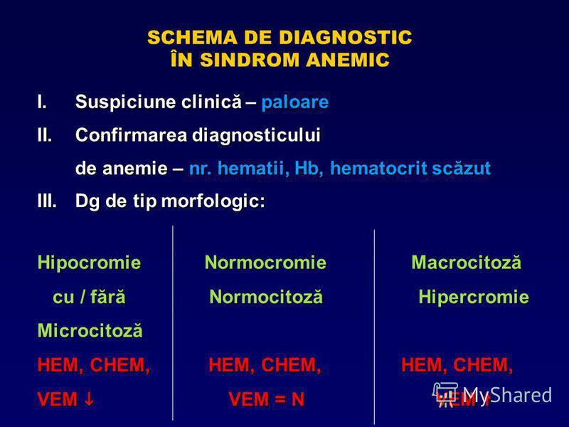 SCHEMA DE DIAGNOSTIC ÎN SINDROM ANEMIC I.Suspiciune clinică – paloare II.Confirmarea diagnosticului de anemie – nr. hematii, Hb, hematocrit scăzut III.Dg de tip morfologic: Hipocromie Normocromie Macrocitoză cu / fără Normocitoză Hipercromie cu / făr