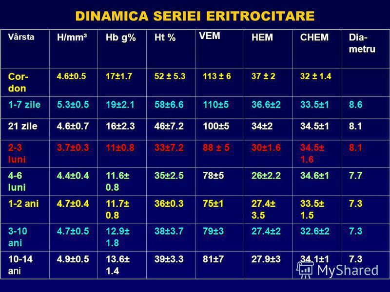 DINAMICA SERIEI ERITROCITARE Vârsta H/mm³ Hb g% Ht % VEMVEMVEMVEMHEMCHEM Dia- metru Cor- don 4.6±0.517±1.752 ± 5.3 113 ± 6 37 ± 2 32 ± 1.4 1-7 zile 5.3±0.519±2.158±6.6110±536.6±233.5±18.6 21 zile 4.6±0.716±2.346±7.2100±534±234.5±18.1 2-3 luni 3.7±0.3
