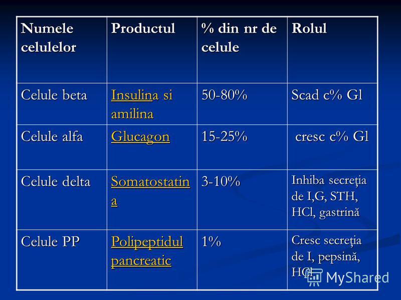 Numele celulelor Productul % din nr de celule Rolul Celule beta InsulinInsulina si amilina Insulin50-80% Scad c% Gl Celule alfa Glucagon 15-25% cresc c% Gl cresc c% Gl Celule delta Somatostatin Somatostatin a Somatostatin3-10% Inhiba secreţia de I,G,