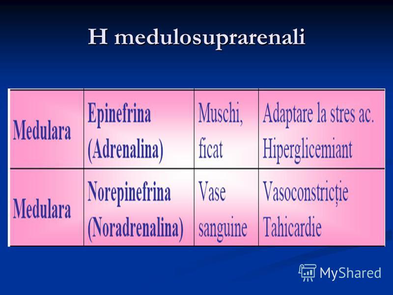 H medulosuprarenali
