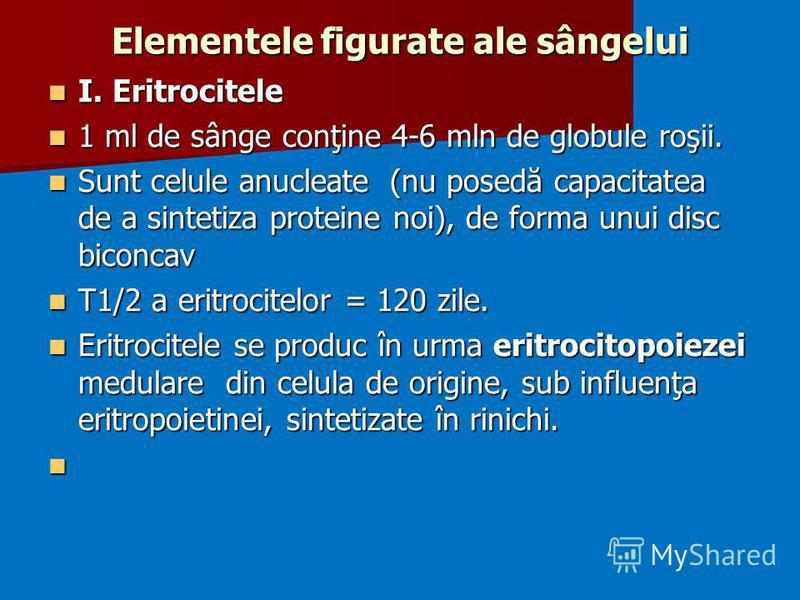 Elementele figurate ale sângelui I. Eritrocitele I. Eritrocitele 1 ml de sânge conţine 4-6 mln de globule roşii. 1 ml de sânge conţine 4-6 mln de globule roşii. Sunt celule anucleate (nu posedă capacitatea de a sintetiza proteine noi), de forma unui