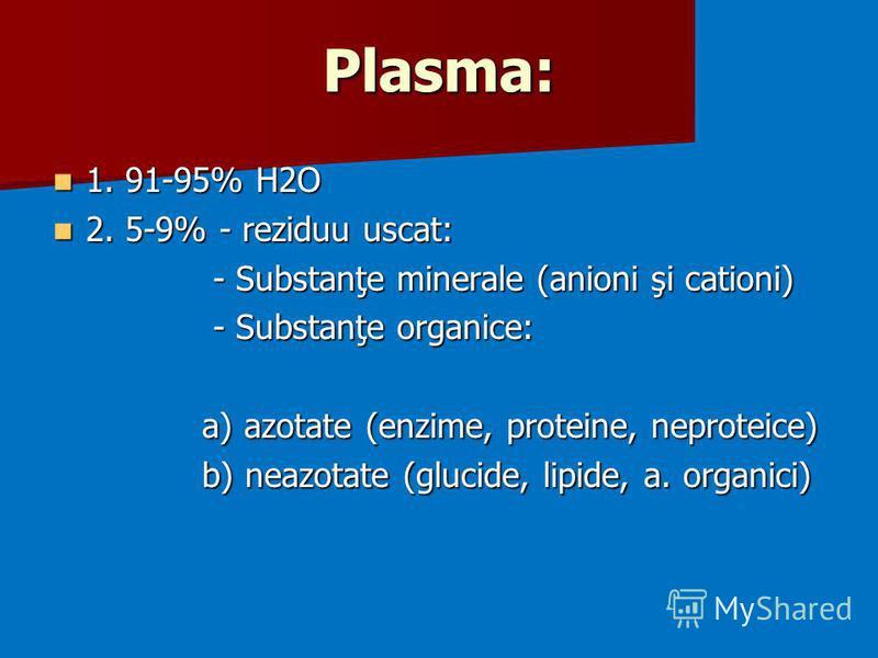 Plasma: 1. 91-95% H2O 1. 91-95% H2O 2. 5-9% - reziduu uscat: 2. 5-9% - reziduu uscat: - Substanţe minerale (anioni şi cationi) - Substanţe minerale (anioni şi cationi) - Substanţe organice: - Substanţe organice: a) azotate (enzime, proteine, neprotei