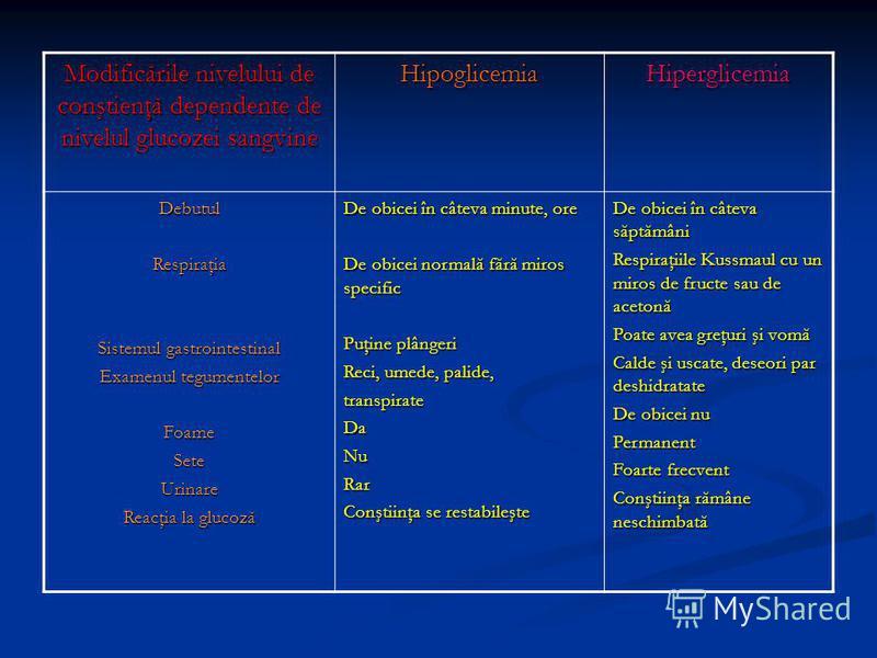 Modificările nivelului de conştienţă dependente de nivelul glucozei sangvine HipoglicemiaHiperglicemia DebutulRespiraţia Sistemul gastrointestinal Examenul tegumentelor FoameSeteUrinare Reacţia la glucoză De obicei în câteva minute, ore De obicei nor