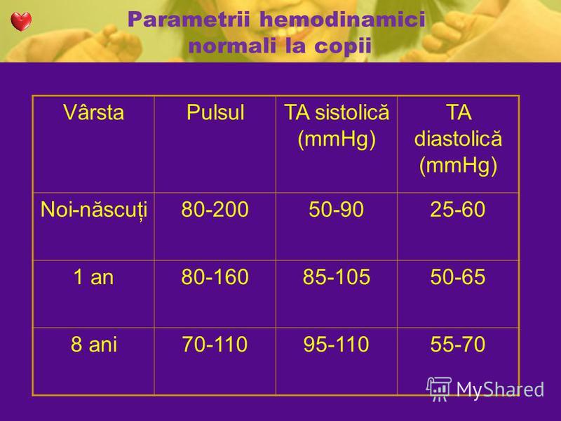 Parametrii hemodinamici normali la copii VârstaPulsulTA sistolică (mmHg) TA diastolică (mmHg) Noi-născuţi80-20050-9025-60 1 an80-16085-10550-65 8 ani70-11095-11055-70