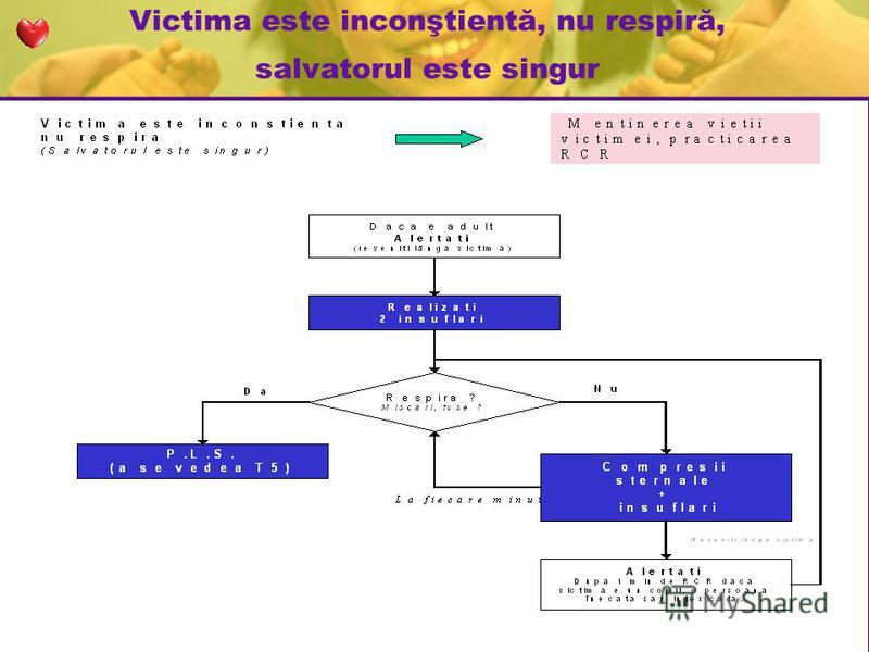 Victima este inconştientă, nu respiră, salvatorul este singur