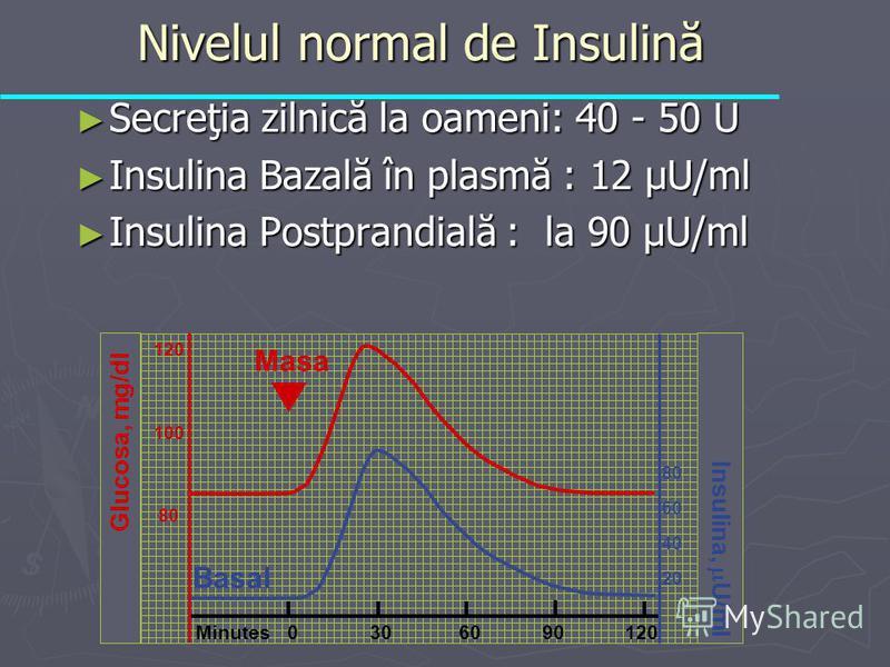 Nivelul normal de Insulină Nivelul normal de Insulină Secreţia zilnică la oameni: 40 - 50 U Secreţia zilnică la oameni: 40 - 50 U Insulina Bazală în plasmă : 12 µU/ml Insulina Bazală în plasmă : 12 µU/ml Insulina Postprandială : la 90 µU/ml Insulina