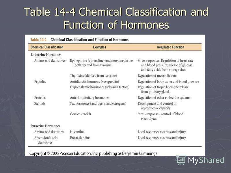 Table 14-4 Chemical Classification and Function of Hormones