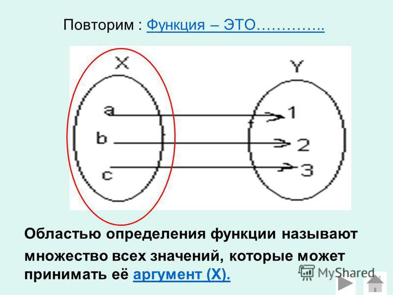 Повторим : Функция – ЭТО…………..Функция – ЭТО………….. Областью определения функции называют множество всех значений, которые может принимать её аргумент (Х).аргумент (Х).