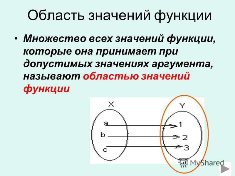 Область значений функции Множество всех значений функции, которые она принимает при допустимых значениях аргумента, называют областью значений функции