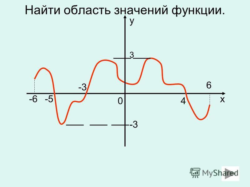 Найти область значений функции. 0 -3 -5-6 4 6 x y 3 -3