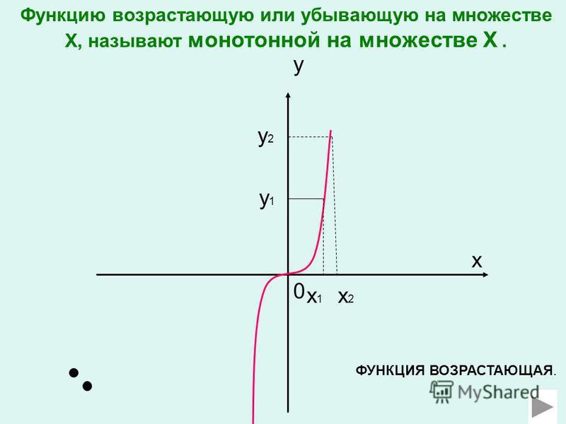 0 x x1x1 y x2x2 y 1 y2y2 ФУНКЦИЯ ВОЗРАСТАЮЩАЯ. Функцию возрастающую или убывающую на множестве Х, называют монотонной на множестве Х.