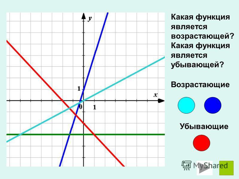 Какая функция является возрастающей? Какая функция является убывающей? Возрастающие Убывающие