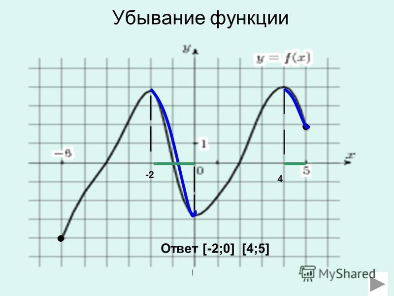 Убывание функции -2 4 Ответ [-2;0] [4;5]
