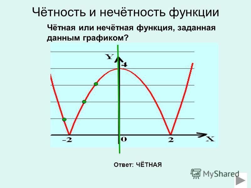 Чётность и нечётность функции Чётная или нечётная функция, заданная данным графиком? Ответ: ЧЁТНАЯ