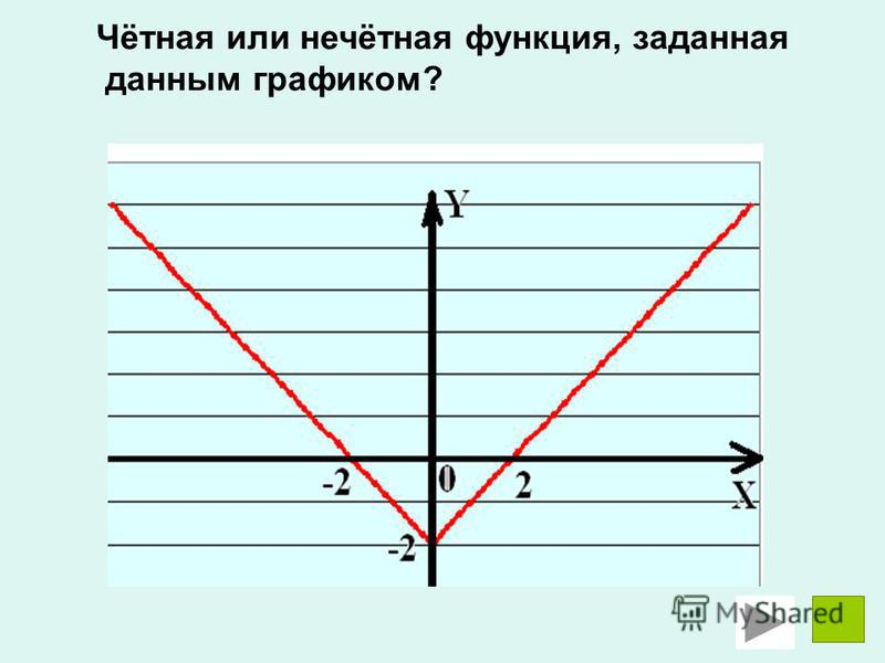 Чётная или нечётная функция, заданная данным графиком?