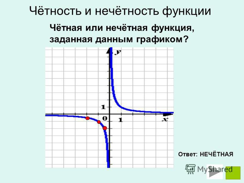Чётная или нечётная функция, заданная данным графиком? Ответ: НЕЧЁТНАЯ Чётность и нечётность функции