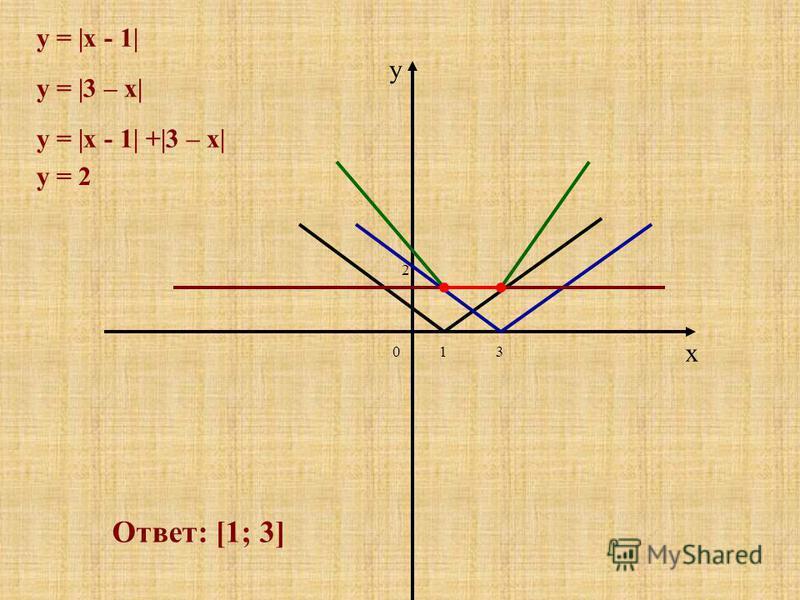 x y y = |x - 1| 13 y = |3 – x| y = |x - 1| +|3 – x| 0 2 Ответ: [1; 3] y = 2