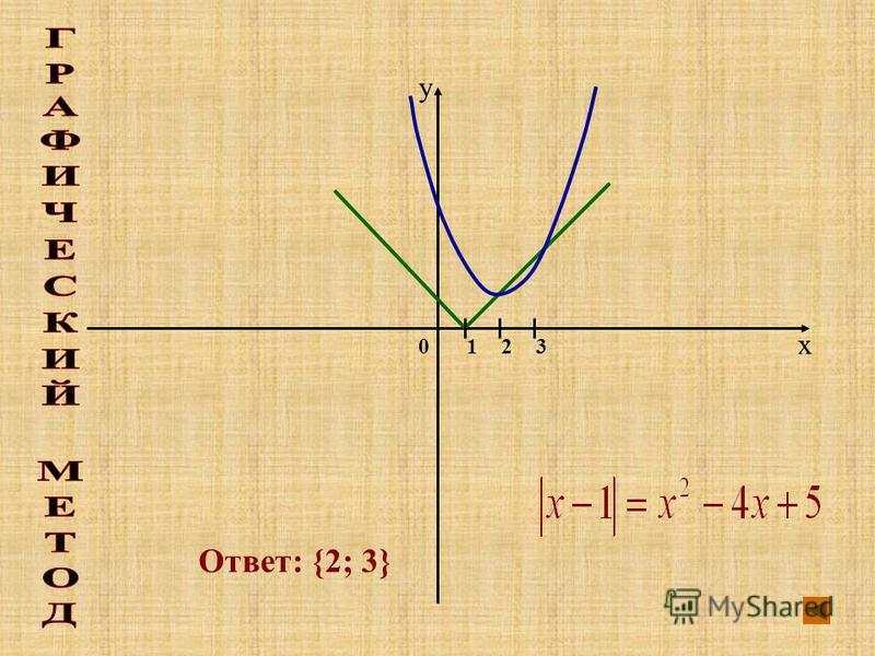 x y 01 Ответ: {2; 3} 23