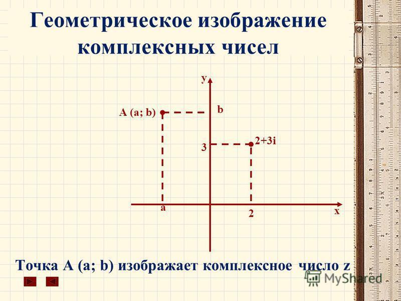 Геометрическое изображение комплексных чисел Точка А (a; b) изображает комплексное число z x у 2 3 2+3i b а А (а; b)